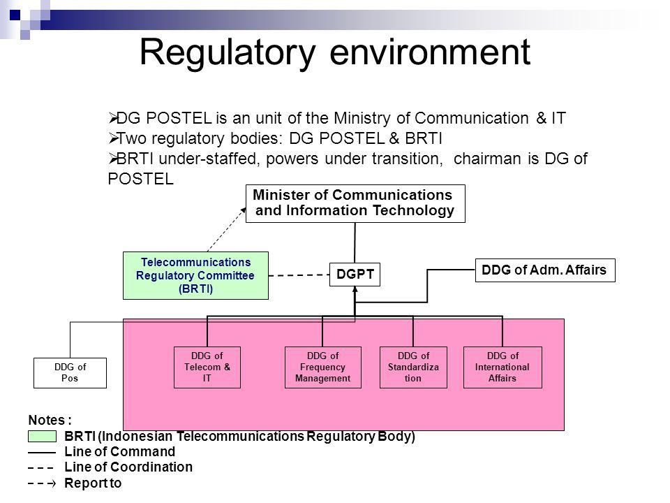 Regulatory environment Minister of Communications and Information Technology DGPT Telecommunications Regulatory Committee (BRTI) DDG of Adm.