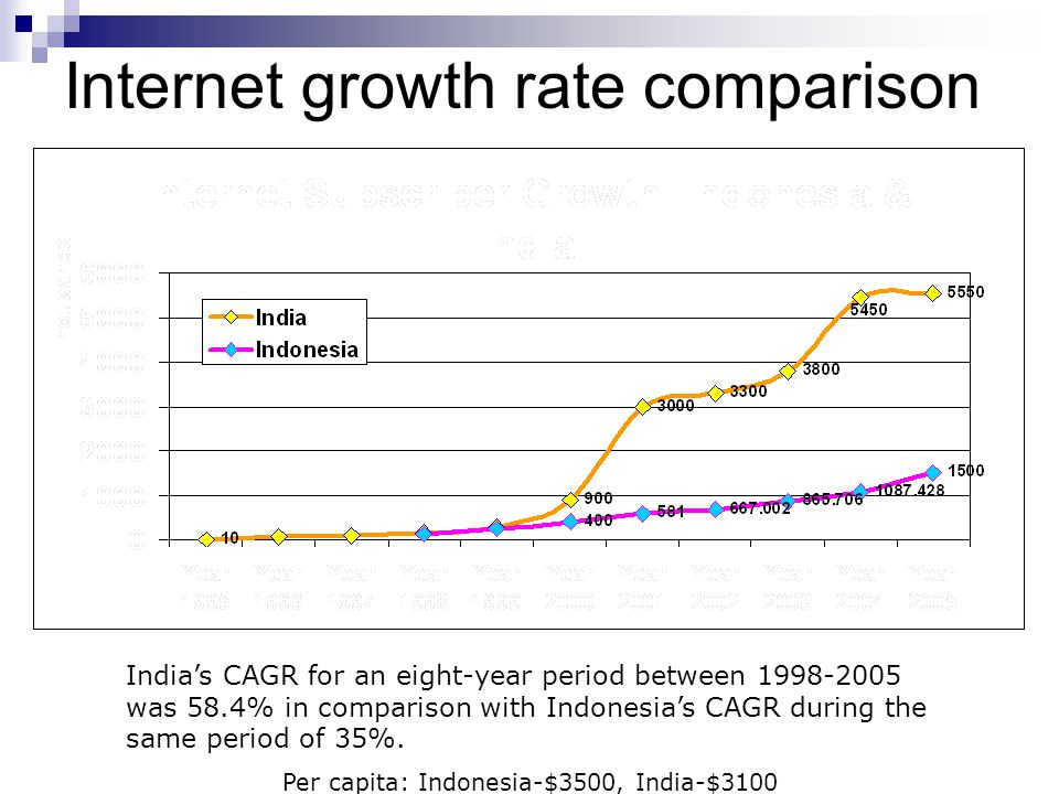 Internet growth rate comparison India's CAGR for an eight-year period between 1998-2005 was 58.4% in comparison with Indonesia's CAGR during the same