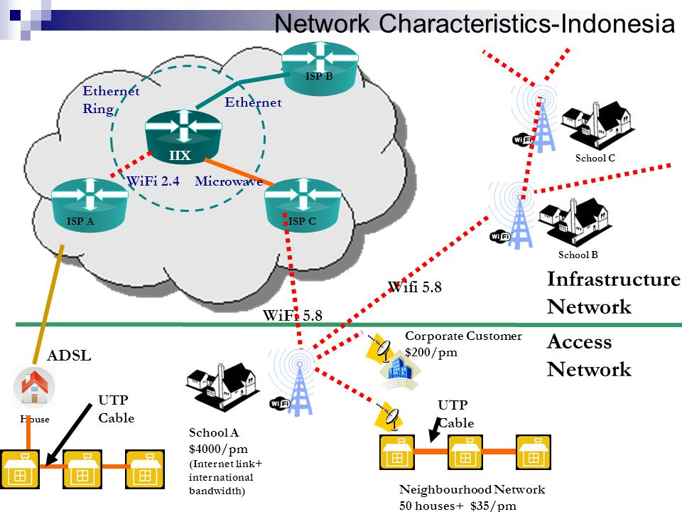 Network Characteristics-Indonesia Infrastructure Network Access Network Neighbourhood Network 50 houses+ $35/pm Corporate Customer $200/pm UTP Cable ISP A WiFi 2.4 IIX Ethernet Ring Microwave ISP B ISP C Ethernet School B School C Wifi 5.8 WiFi 5.8 House School A $4000/pm (Internet link+ international bandwidth) ADSL UTP Cable