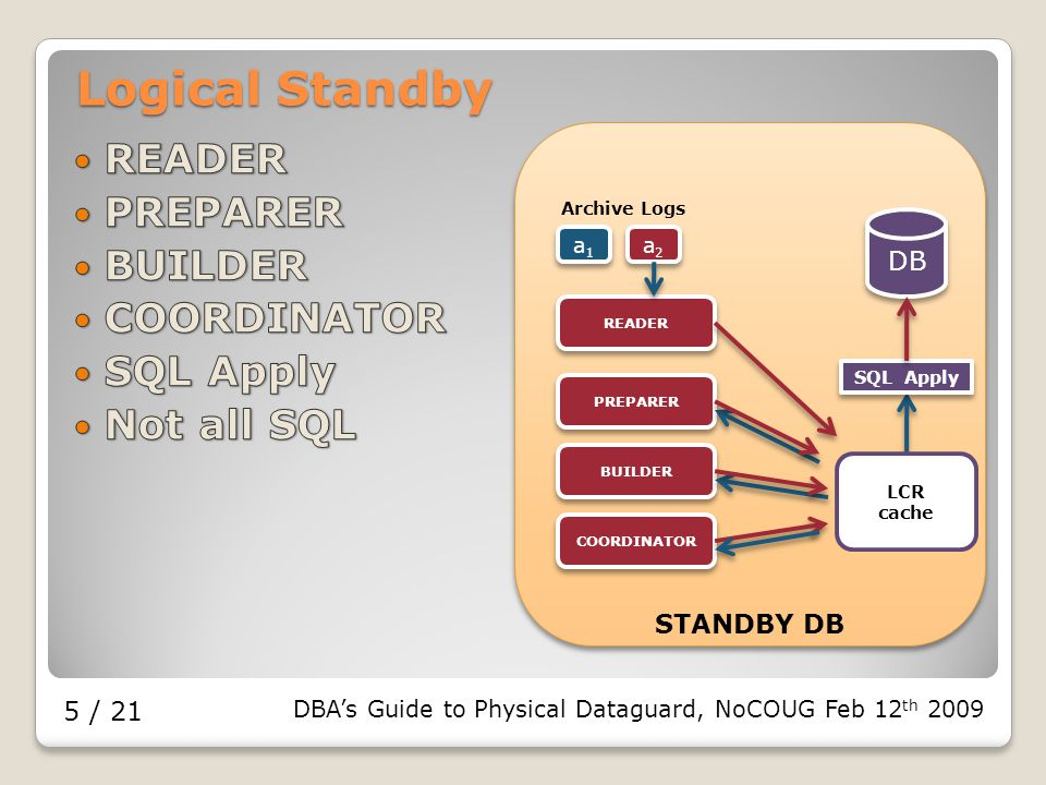 DBA's Guide to Physical Dataguard, NoCOUG Feb 12 th 2009 5 / 21 Logical Standby DB STANDBY DB SQL Apply Archive Logs a1a1 a1a1 a2a2 a2a2 LCR cache READER PREPARER BUILDER COORDINATOR