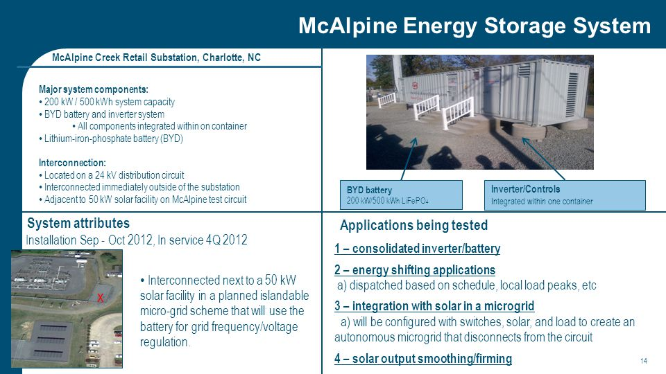 McAlpine Energy Storage System McAlpine Creek Retail Substation, Charlotte, NC System attributes Applications being tested Major system components: 200 kW / 500 kWh system capacity BYD battery and inverter system All components integrated within on container Lithium-iron-phosphate battery (BYD) Interconnection: Located on a 24 kV distribution circuit Interconnected immediately outside of the substation Adjacent to 50 kW solar facility on McAlpine test circuit 1 – consolidated inverter/battery 2 – energy shifting applications a) dispatched based on schedule, local load peaks, etc 3 – integration with solar in a microgrid a) will be configured with switches, solar, and load to create an autonomous microgrid that disconnects from the circuit 4 – solar output smoothing/firming Installation Sep - Oct 2012, In service 4Q 2012 BYD battery 200 kW/500 kWh LiFePO 4 Inverter/Controls Integrated within one container Interconnected next to a 50 kW solar facility in a planned islandable micro-grid scheme that will use the battery for grid frequency/voltage regulation.