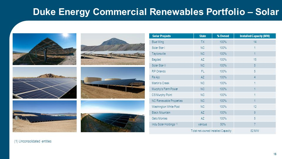Duke Energy Commercial Renewables Portfolio – Solar Solar ProjectsState% OwnedInstalled Capacity (MW) Blue WingTX100%14 Solar Star INC100%1 TaylorsvilleNC100%1 BagdadAZ100%15 Solar Star IINC100%5 RP OrlandoFL100%5 Re AjoAZ100%4 Martin's CreekNC100%1 Murphy's Farm PowerNC100%1 CS Murphy PointNC100%1 NC Renewable PropertiesNC100%1 Washington White PostNC100%12 Black MountainAZ100%9 Gato MontesAZ100%5 Indu Solar Holdings (1) various50%7 Total net-owned Installed Capacity82 MW (1) Unconsolidated entities 16