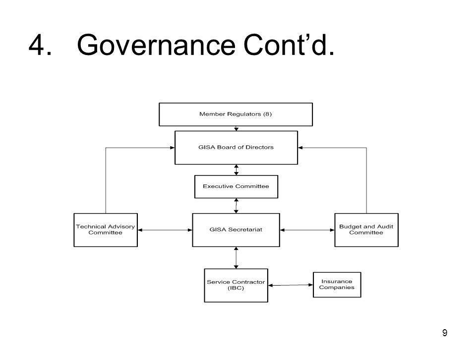 9 4.Governance Cont'd.