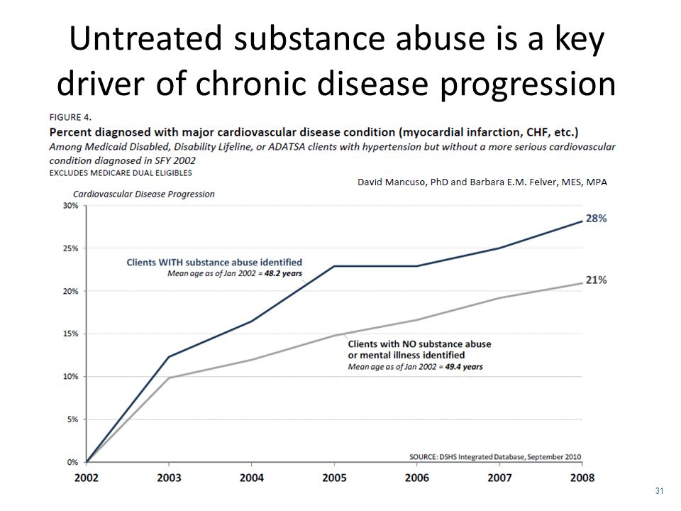 Untreated substance abuse is a key driver of chronic disease progression 31