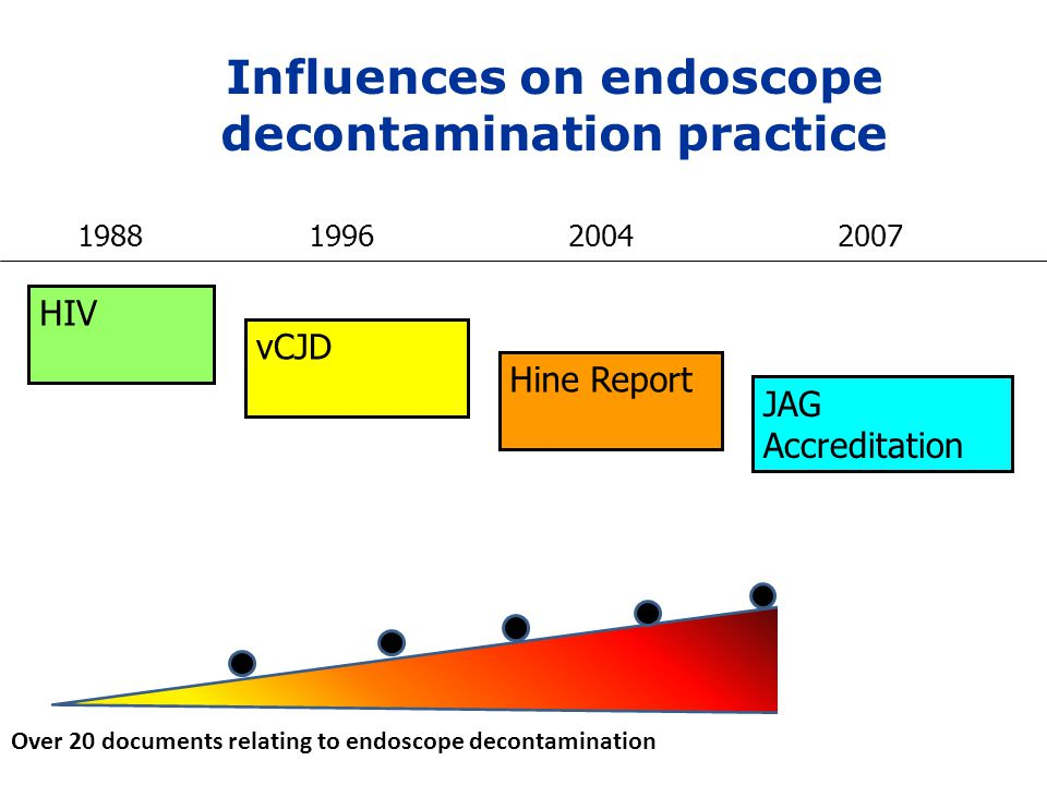 Influences on endoscope decontamination practice 1988 1996 2004 2007 vCJD JAG Accreditation Hine Report HIV Decontamination Standards for flexible end