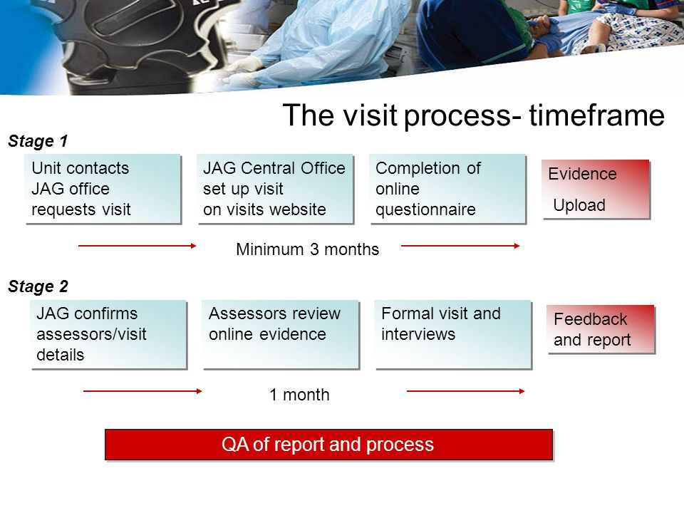 The visit process- timeframe Unit contacts JAG office requests visit Unit contacts JAG office requests visit JAG Central Office set up visit on visits