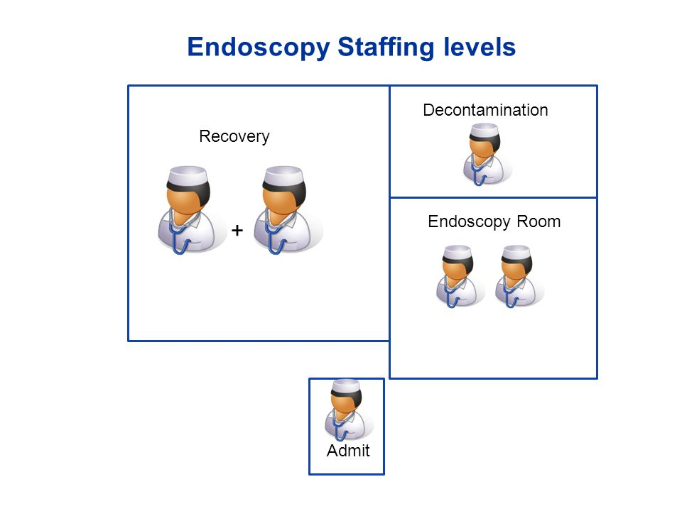 Endoscopy Staffing levels Endoscopy Room Admit Decontamination Recovery +