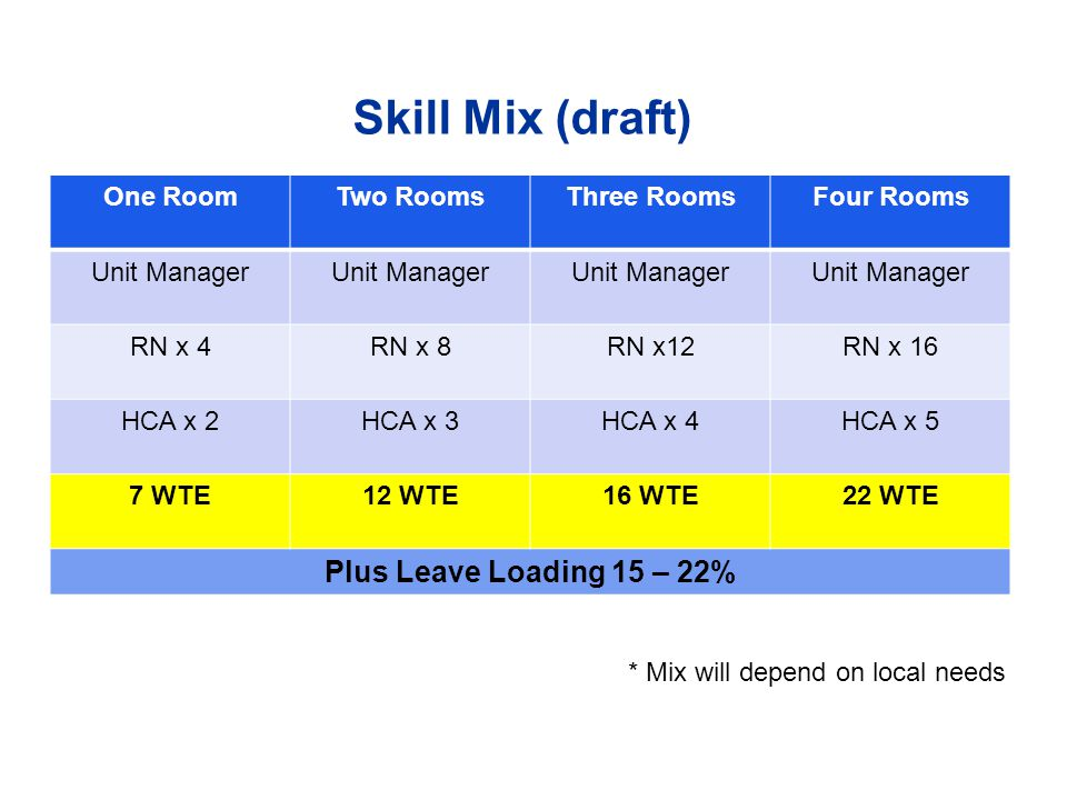 Skill Mix (draft) One RoomTwo RoomsThree RoomsFour Rooms Unit Manager RN x 4RN x 8RN x12RN x 16 HCA x 2HCA x 3HCA x 4HCA x 5 7 WTE12 WTE16 WTE22 WTE Plus Leave Loading 15 – 22% * Mix will depend on local needs
