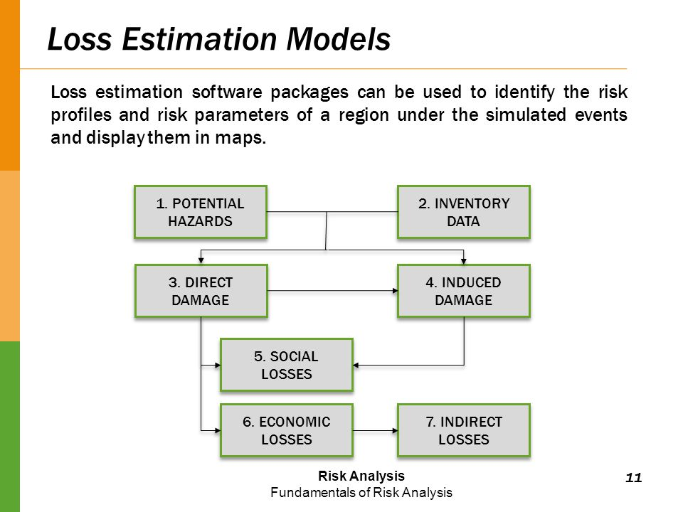 Risk Analysis Fundamentals of Risk Analysis Loss Estimation Models 1.