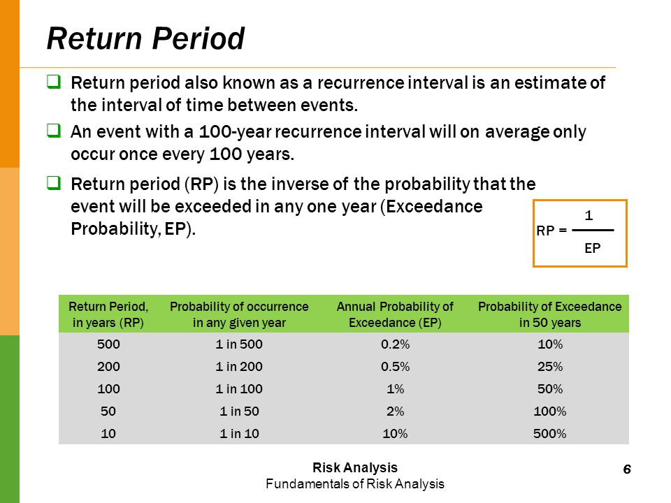 Risk Analysis Fundamentals of Risk Analysis Return Period  Return period also known as a recurrence interval is an estimate of the interval of time between events.