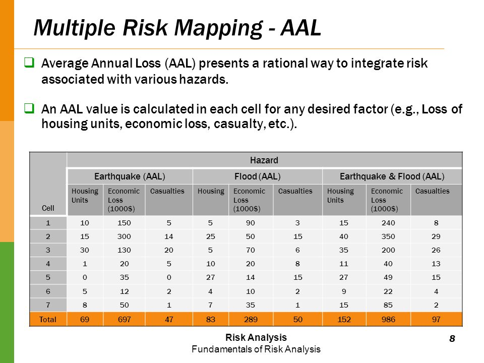 Risk Analysis Fundamentals of Risk Analysis Multiple Risk Mapping - AAL  Average Annual Loss (AAL) presents a rational way to integrate risk associated with various hazards.