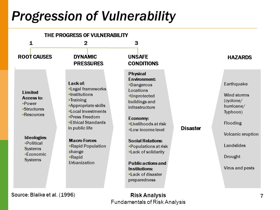 Risk Analysis Fundamentals of Risk Analysis Progression of Vulnerability Source: Blaike et al. (1996) Earthquake Wind storms (cyclone/ hurricane/ Typh
