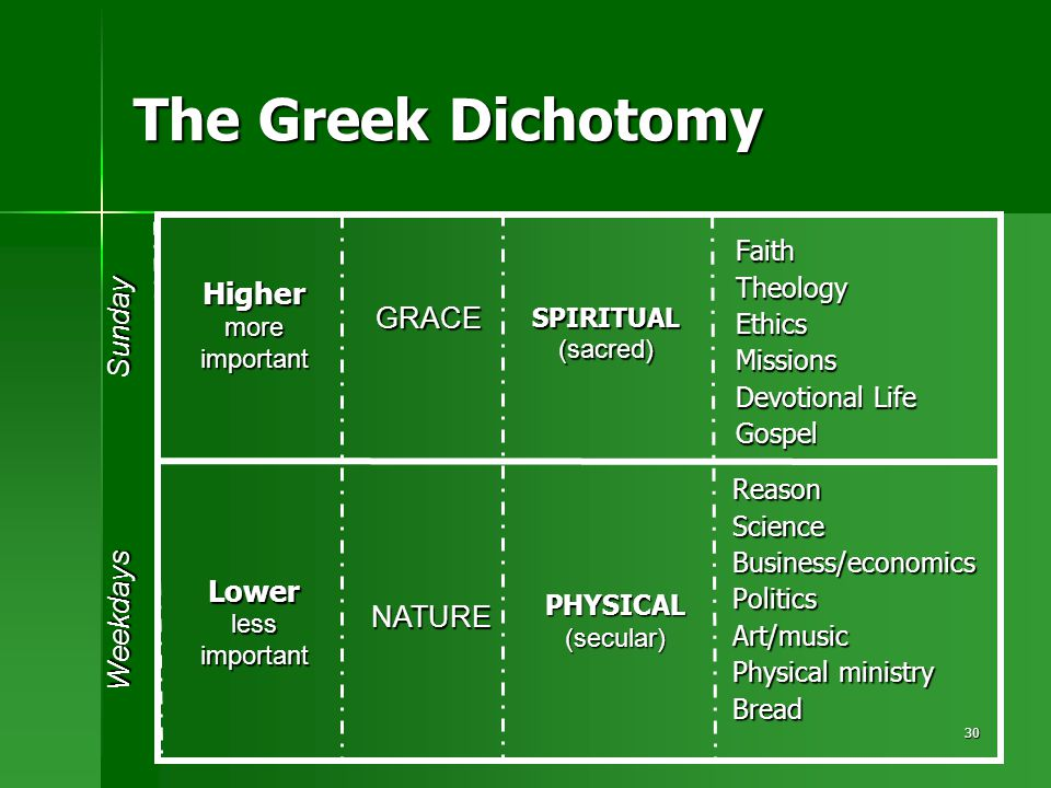 30 The Greek Dichotomy FaithTheologyEthicsMissions Devotional Life Gospel ReasonScienceBusiness/economicsPoliticsArt/music Physical ministry Bread Higher more important Lower less important SPIRITUAL(sacred) PHYSICAL(secular) GRACE NATURE Sunday Weekdays
