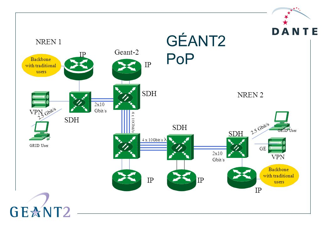 NREN 1 NREN 2 Geant-2 GRID User Backbone with traditional users Backbone with traditional users GE 4 x 10Gbit/s 2x10 Gbit/s 2x10 Gbit/s VPN 2.5 Gbit/s IP SDH GÉANT2 PoP