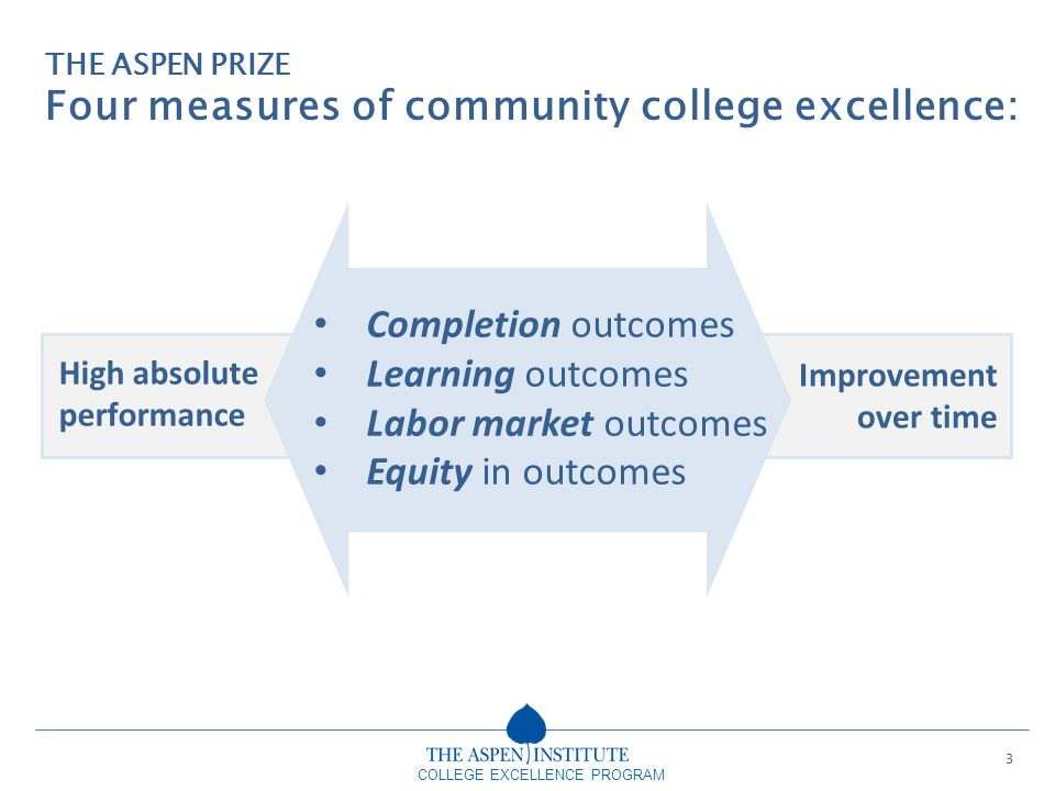 COLLEGE EXCELLENCE PROGRAM Completion outcomes Learning outcomes Labor market outcomes Equity in outcomes THE ASPEN PRIZE Four measures of community c