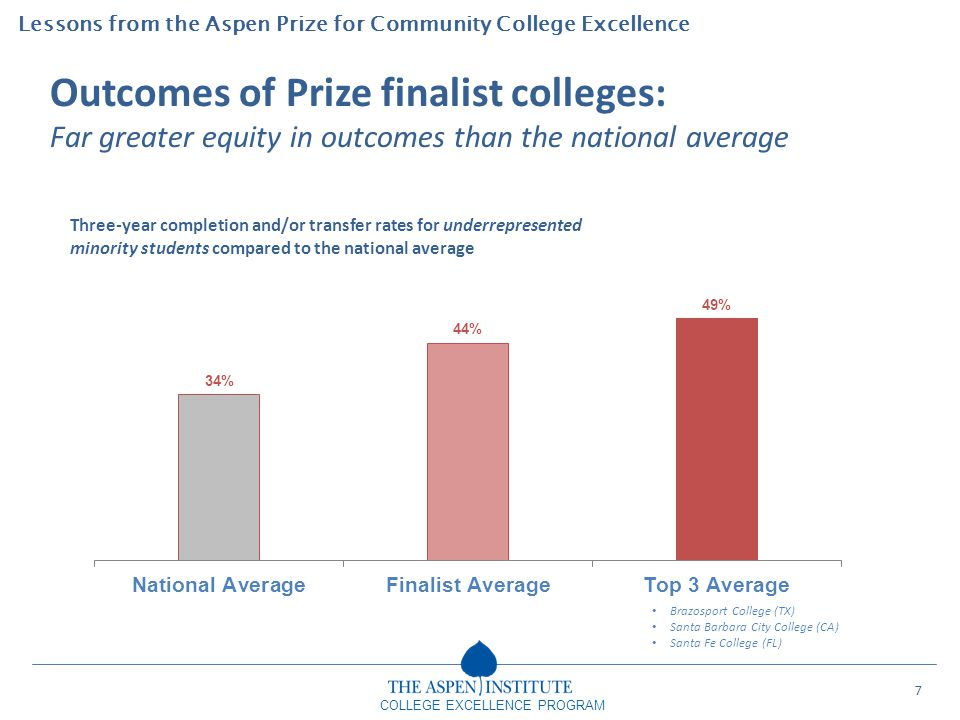 Lessons from the Aspen Prize for Community College Excellence COLLEGE EXCELLENCE PROGRAM Outcomes of Prize finalist colleges: Far greater equity in ou