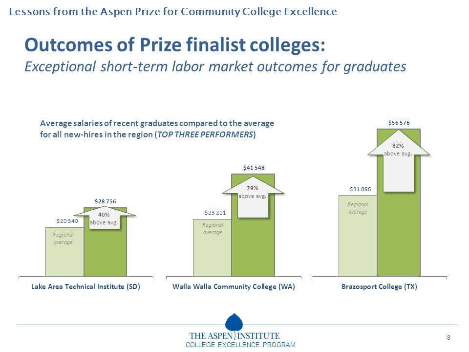Lessons from the Aspen Prize for Community College Excellence COLLEGE EXCELLENCE PROGRAM Outcomes of Prize finalist colleges: Exceptional short-term l