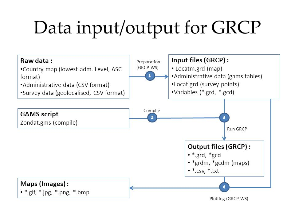 Data input/output for GRCP Raw data : Country map (lowest adm.