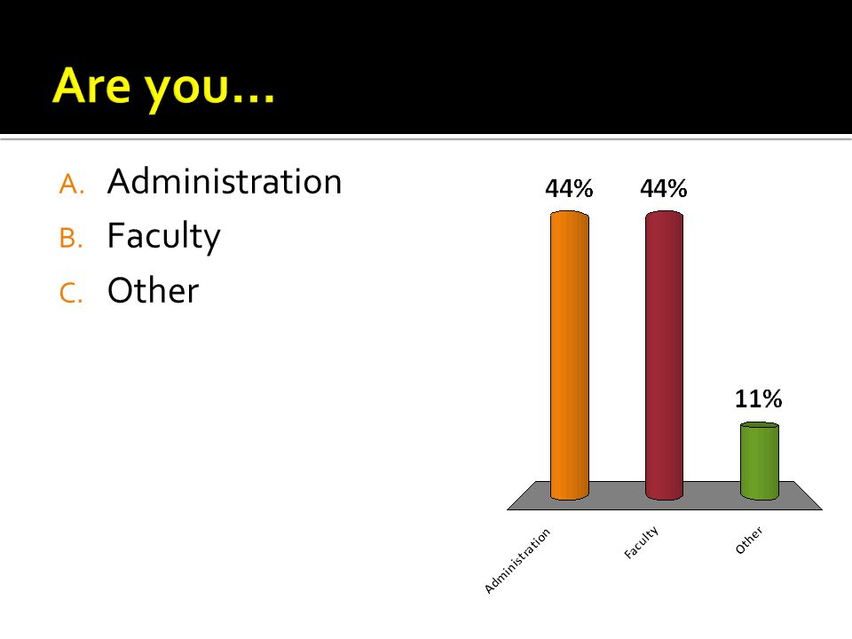 A. Administration B. Faculty C. Other