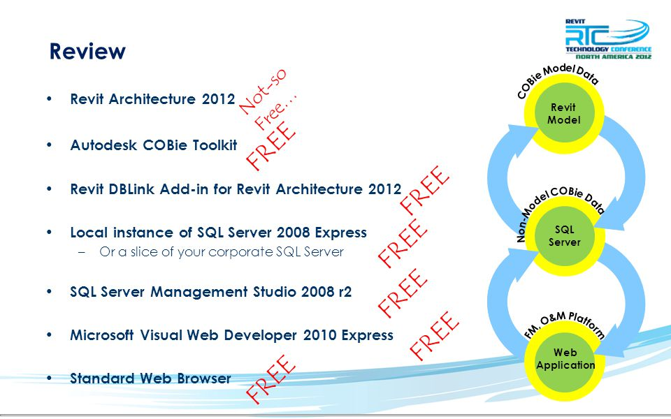 Local instance of SQL Server 2008 Express –Or a slice of your corporate SQL Server SQL Server Management Studio 2008 r2 Microsoft Visual Web Developer 2010 Express Revit Architecture 2012 Revit DBLink Add-in for Revit Architecture 2012 Autodesk COBie Toolkit Standard Web Browser FREE Not-so Free… FREE Review Revit Model Web Application SQL Server