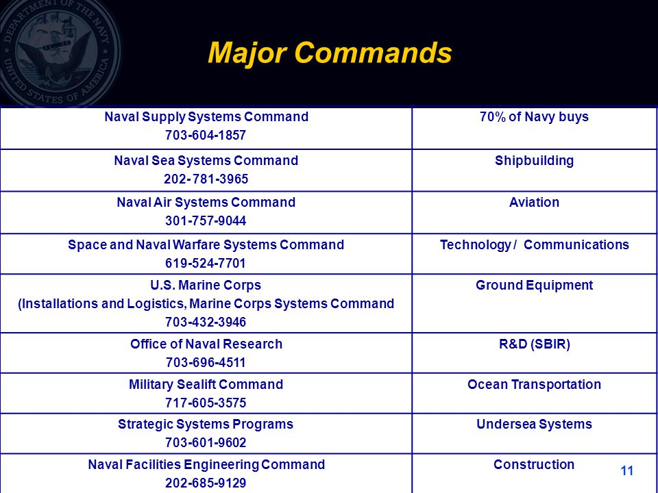 11 Major Commands Naval Supply Systems Command % of Navy buys Naval Sea Systems Command Shipbuilding Naval Air Systems Command Aviation Space and Naval Warfare Systems Command Technology / Communications U.S.