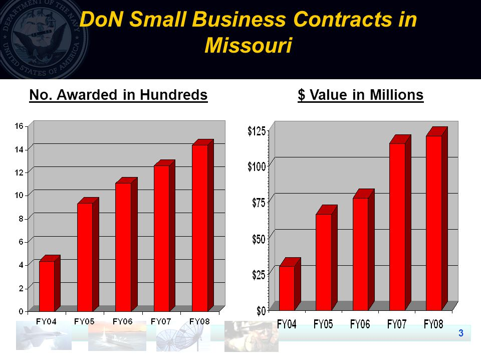 4 DoN Other Than Small Business Contracts in Missouri $ Value in Billions No. Awarded in Hundreds