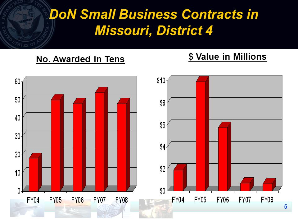 5 DoN Small Business Contracts in Missouri, District 4 $ Value in Millions No. Awarded in Tens