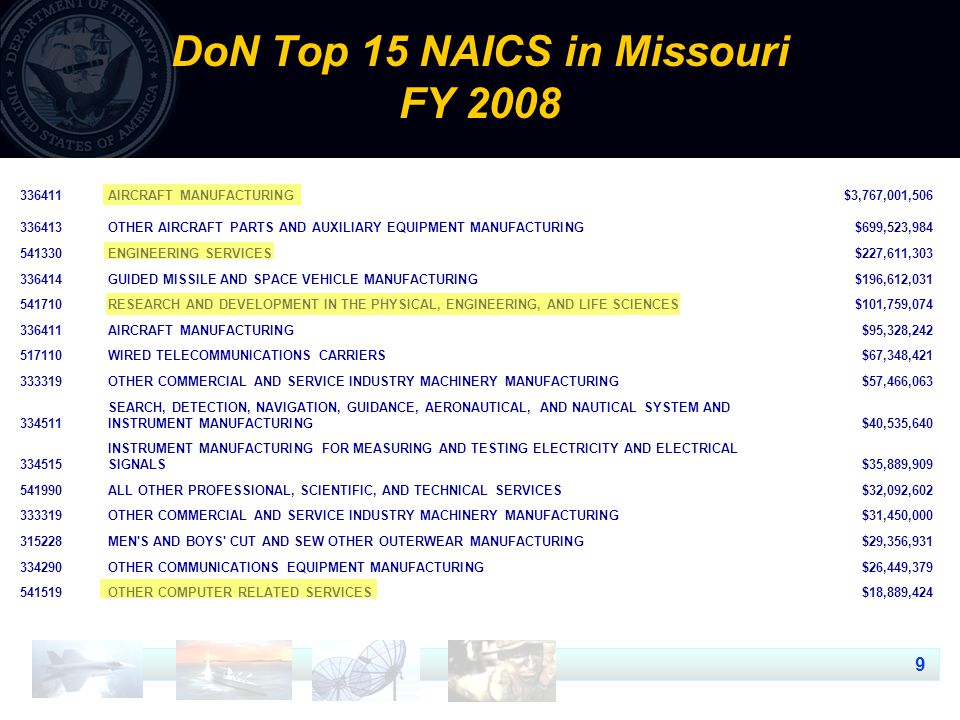 10 DoN Top 15 NAICS in Missouri, District 4 335911STORAGE BATTERY MANUFACTURING$7,995,679 562111SOLID WASTE COLLECTION$215,205 327999ALL OTHER MISCELLANEOUS NONMETALLIC MINERAL PRODUCT MANUFACTURING$67,320 441222BOAT DEALERS$59,065 333913MEASURING AND DISPENSING PUMP MANUFACTURING$50,950 541330ENGINEERING SERVICES$48,436 423510METAL SERVICE CENTERS AND OTHER METAL MERCHANT WHOLESALERS$39,999 325998ALL OTHER MISCELLANEOUS CHEMICAL PRODUCT AND PREPARATION MANUFACTURING$35,224 334515INSTRUMENT MANUFACTURING FOR MEASURING AND TESTING ELECTRICITY AND ELECTRICAL SIGNALS$30,928 444210OUTDOOR POWER EQUIPMENT STORES$29,892 336340MOTOR VEHICLE BRAKE SYSTEM MANUFACTURING$28,267 314999ALL OTHER MISCELLANEOUS TEXTILE PRODUCT MILLS$26,584 812990ALL OTHER PERSONAL SERVICES$26,460 336611SHIP BUILDING AND REPAIRING$24,971 332431METAL CAN MANUFACTURING$7,440
