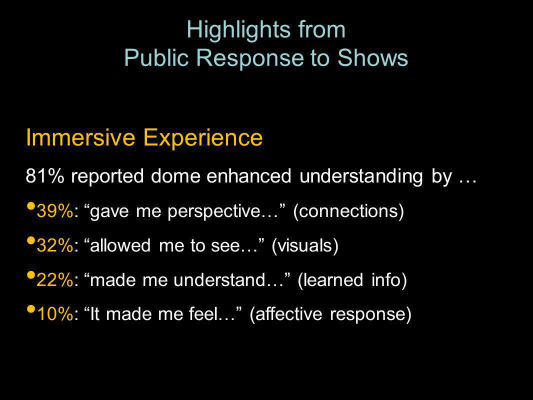 Highlights from Public Response to Shows Immersive Experience 81% reported dome enhanced understanding by … 39%: gave me perspective… (connections) 32%: allowed me to see… (visuals) 22%: made me understand… (learned info) 10%: It made me feel… (affective response)