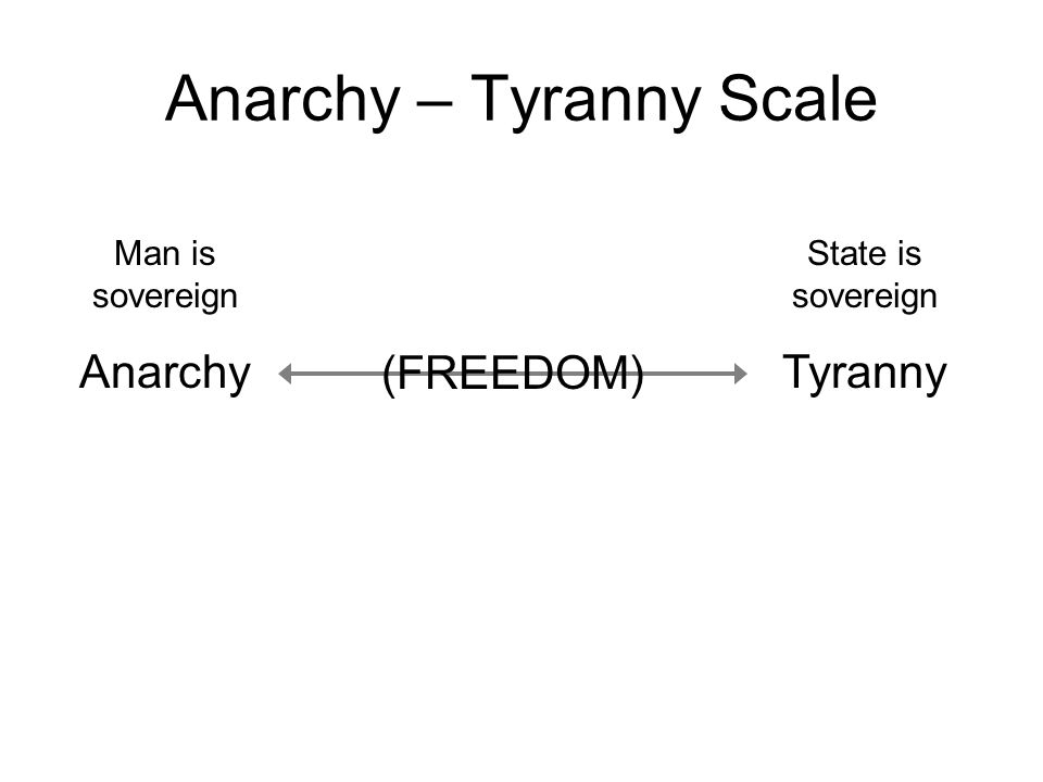 Anarchy – Tyranny Scale (FREEDOM) Man is sovereign Anarchy State is sovereign Tyranny