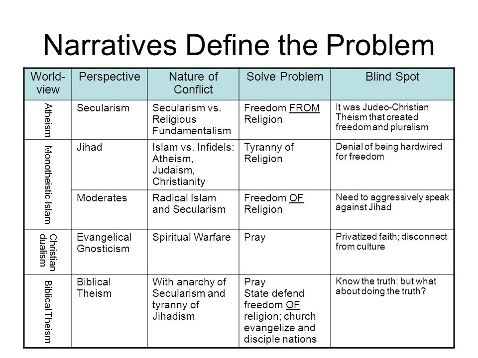 Narratives Define the Problem World- view PerspectiveNature of Conflict Solve ProblemBlind Spot Atheism SecularismSecularism vs.