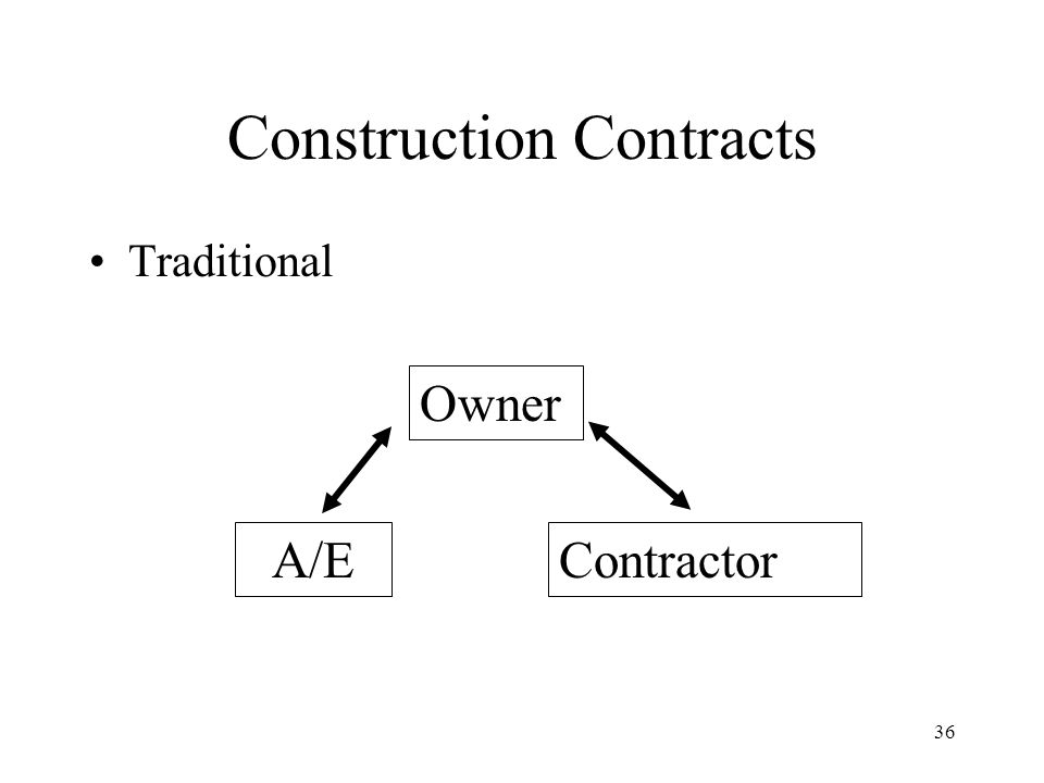 35 Standard A/E Contracts AIA NSPE ASCE others All have sub-consultant (subcontractor) forms