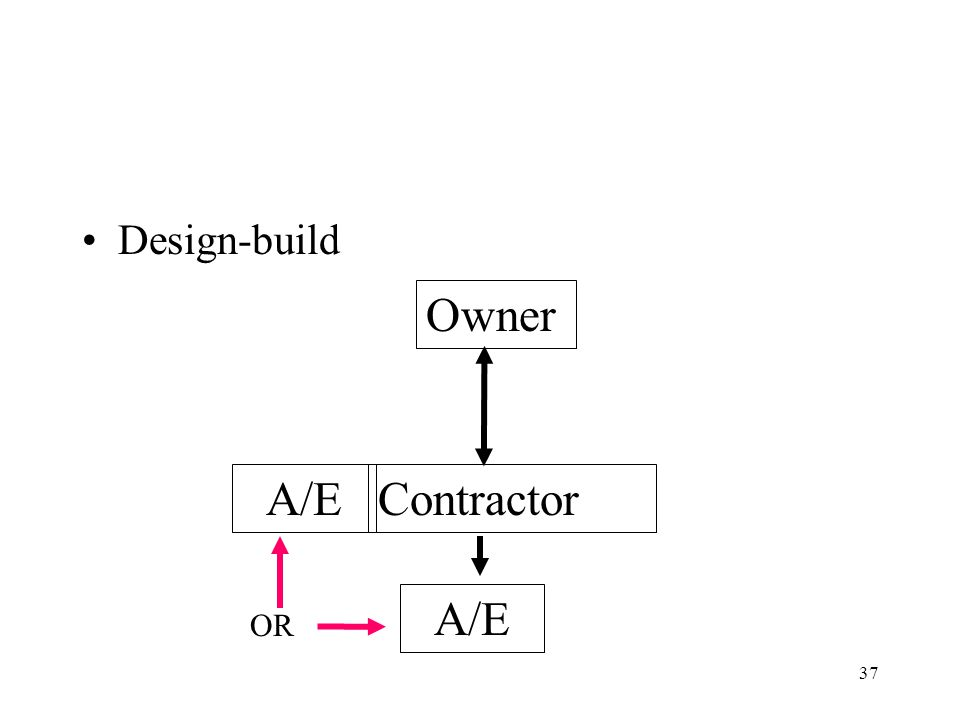 36 Construction Contracts Traditional Owner ContractorA/E
