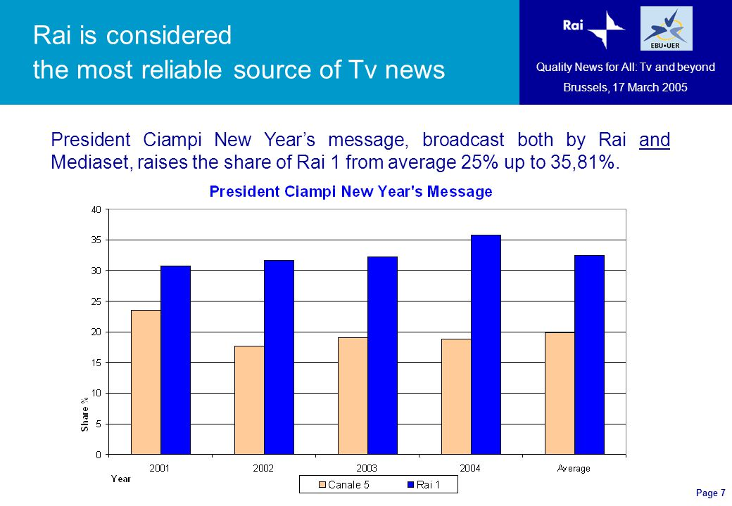 Page 7 Quality News for All: Tv and beyond Brussels, 17 March 2005 President Ciampi New Year's message, broadcast both by Rai and Mediaset, raises the share of Rai 1 from average 25% up to 35,81%.