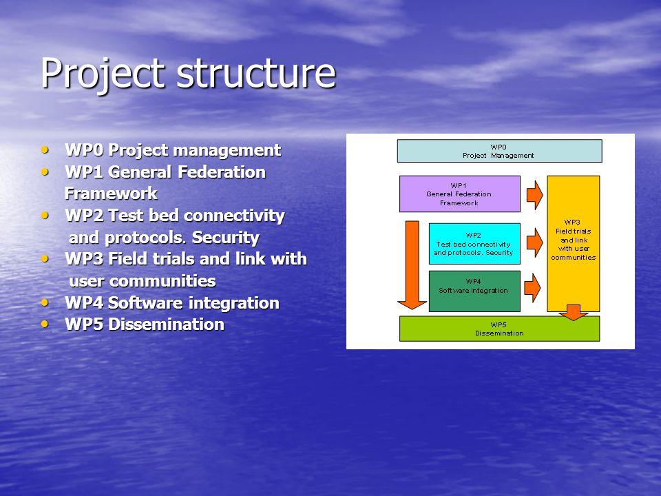 Project structure WP0 Project management WP0 Project management WP1 General Federation WP1 General Federation Framework Framework WP2 Test bed connectivity WP2 Test bed connectivity and protocols.