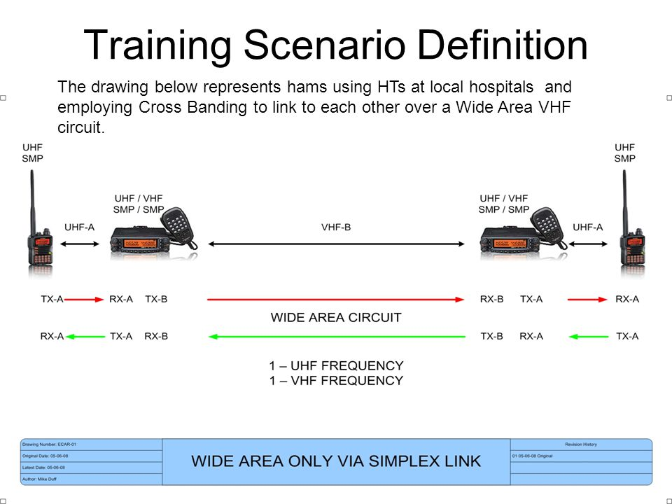 Training Scenario Definition The drawing below represents hams using HTs at local hospitals and employing Cross Banding to link to each other over a W