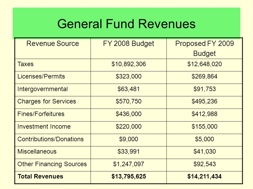 General Fund Revenues Revenue SourceFY 2008 BudgetProposed FY 2009 Budget Taxes$10,892,306$12,648,020 Licenses/Permits$323,000$269,864 Intergovernmental$63,481$91,753 Charges for Services$570,750$495,236 Fines/Forfeitures$436,000$412,988 Investment Income$220,000$155,000 Contributions/Donations$9,000$5,000 Miscellaneous$33,991$41,030 Other Financing Sources$1,247,097$92,543 Total Revenues$13,795,625$14,211,434