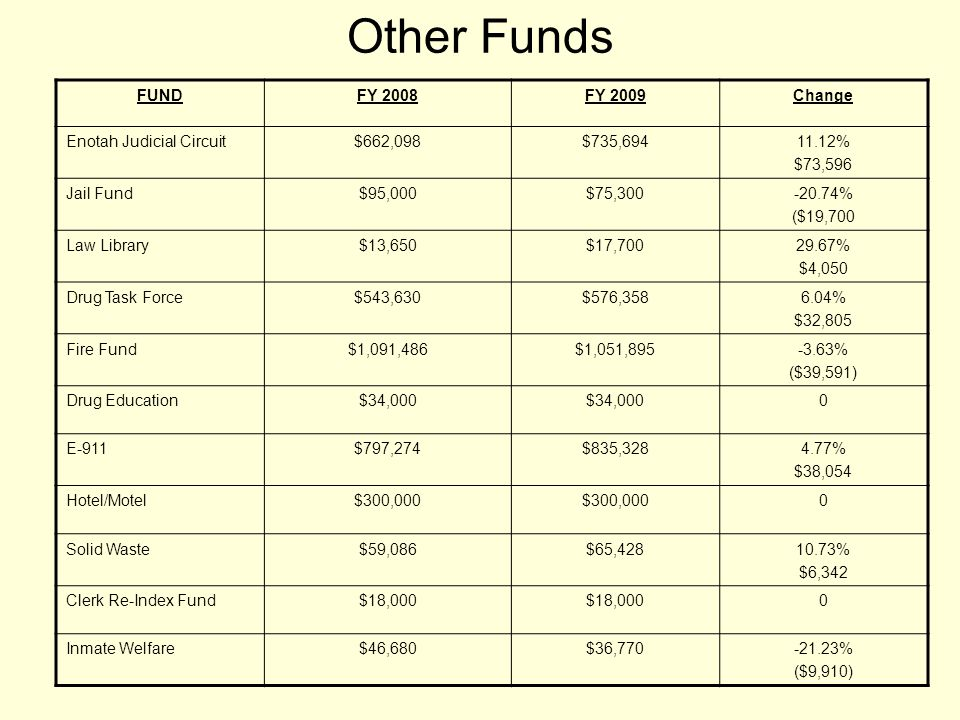 Other Funds FUNDFY 2008FY 2009Change Enotah Judicial Circuit$662,098$735,69411.12% $73,596 Jail Fund$95,000$75,300-20.74% ($19,700 Law Library$13,650$17,70029.67% $4,050 Drug Task Force$543,630$576,3586.04% $32,805 Fire Fund$1,091,486$1,051,895-3.63% ($39,591) Drug Education$34,000 0 E-911$797,274$835,3284.77% $38,054 Hotel/Motel$300,000 0 Solid Waste$59,086$65,42810.73% $6,342 Clerk Re-Index Fund$18,000 0 Inmate Welfare$46,680$36,770-21.23% ($9,910)