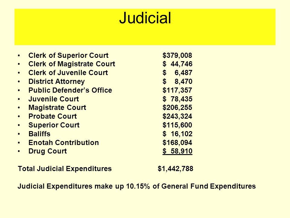 Judicial Clerk of Superior Court$379,008 Clerk of Magistrate Court$ 44,746 Clerk of Juvenile Court$ 6,487 District Attorney$ 8,470 Public Defender's Office$117,357 Juvenile Court$ 78,435 Magistrate Court$206,255 Probate Court$243,324 Superior Court$115,600 Baliffs$ 16,102 Enotah Contribution$168,094 Drug Court$ 58,910 Total Judicial Expenditures $1,442,788 Judicial Expenditures make up 10.15% of General Fund Expenditures