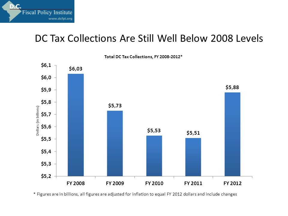 DC Tax Collections Are Still Well Below 2008 Levels