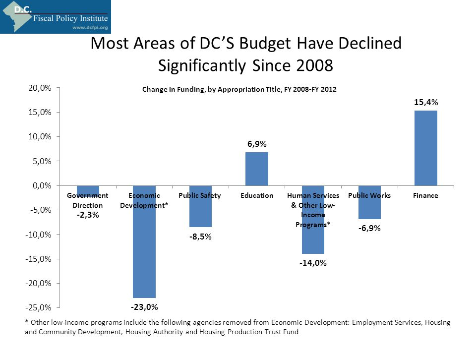 Most Areas of DC'S Budget Have Declined Significantly Since 2008