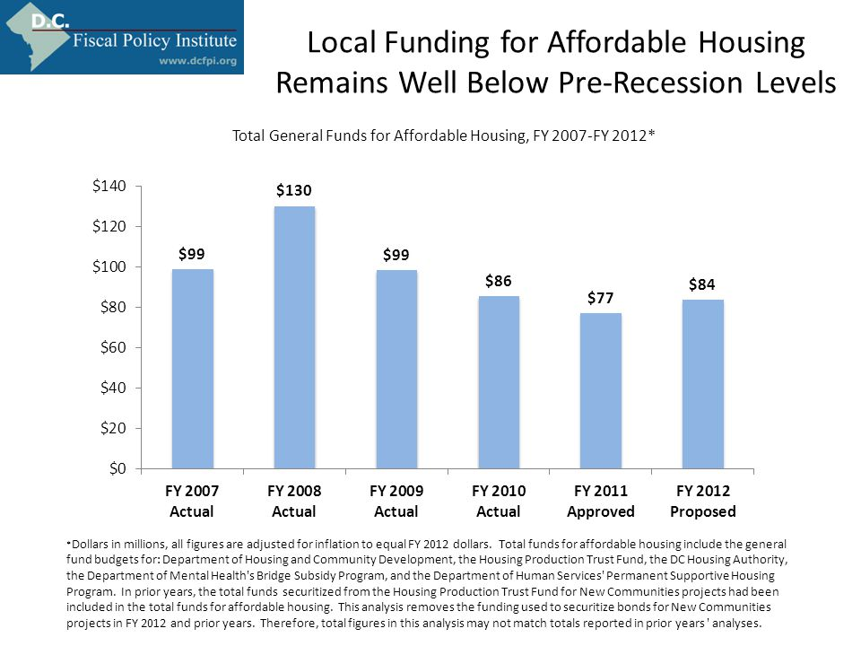 Local Funding for Affordable Housing Remains Well Below Pre-Recession Levels