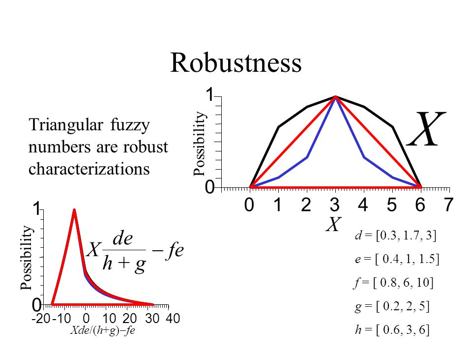 Robustness Triangular fuzzy numbers are robust characterizations d = [0.3, 1.7, 3] e = [ 0.4, 1, 1.5] f = [ 0.8, 6, 10] g = [ 0.2, 2, 5] h = [ 0.6, 3, 6] -20-10010203040 0 1 Xde/(h+g)  fe Possibility de h + g X  fe