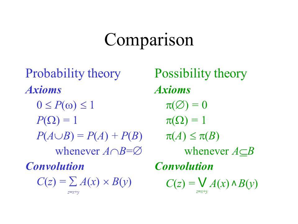 Comparison Probability theory Axioms 0  P(  )  1 P(  ) = 1 P(A  B) = P(A) + P(B) whenever A  B=  Convolution C(z) =  A(x)  B(y) Possibility theory Axioms  (  ) = 0  (  ) = 1  (A)   (B) whenever A  B Convolution C(z) = V A(x) B(y) z=x+yz=x+y z=x+yz=x+y v