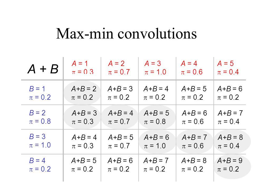 Max-min convolutions B = 1  = 0.2 A = 1  = 0.3 A + B B = 2  = 0.8 B = 3  = 1.0 B = 4  = 0.2 A = 2  = 0.7 A = 3  = 1.0 A = 4  = 0.6 A = 5  = 0.4 A+B = 2  = 0.2 A+B = 3  = 0.2 A+B = 4  = 0.2 A+B = 5  = 0.2 A+B = 6  = 0.2 A+B = 3  = 0.3 A+B = 4  = 0.7 A+B = 5  = 0.8 A+B = 6  = 0.6 A+B = 7  = 0.4 A+B = 4  = 0.3 A+B = 5  = 0.7 A+B = 6  = 1.0 A+B = 7  = 0.6 A+B = 8  = 0.4 A+B = 5  = 0.2 A+B = 6  = 0.2 A+B = 7  = 0.2 A+B = 8  = 0.2 A+B = 9  = 0.2