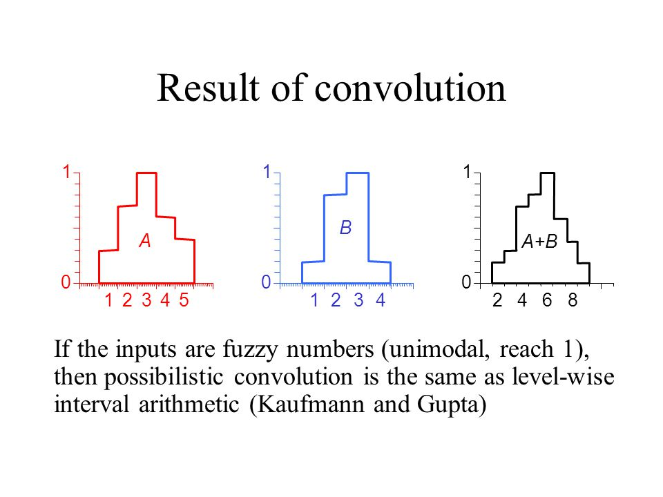 Result of convolution If the inputs are fuzzy numbers (unimodal, reach 1), then possibilistic convolution is the same as level-wise interval arithmetic (Kaufmann and Gupta) 12345 0 1 A 1234 0 1 B 28 0 1 A+B 46