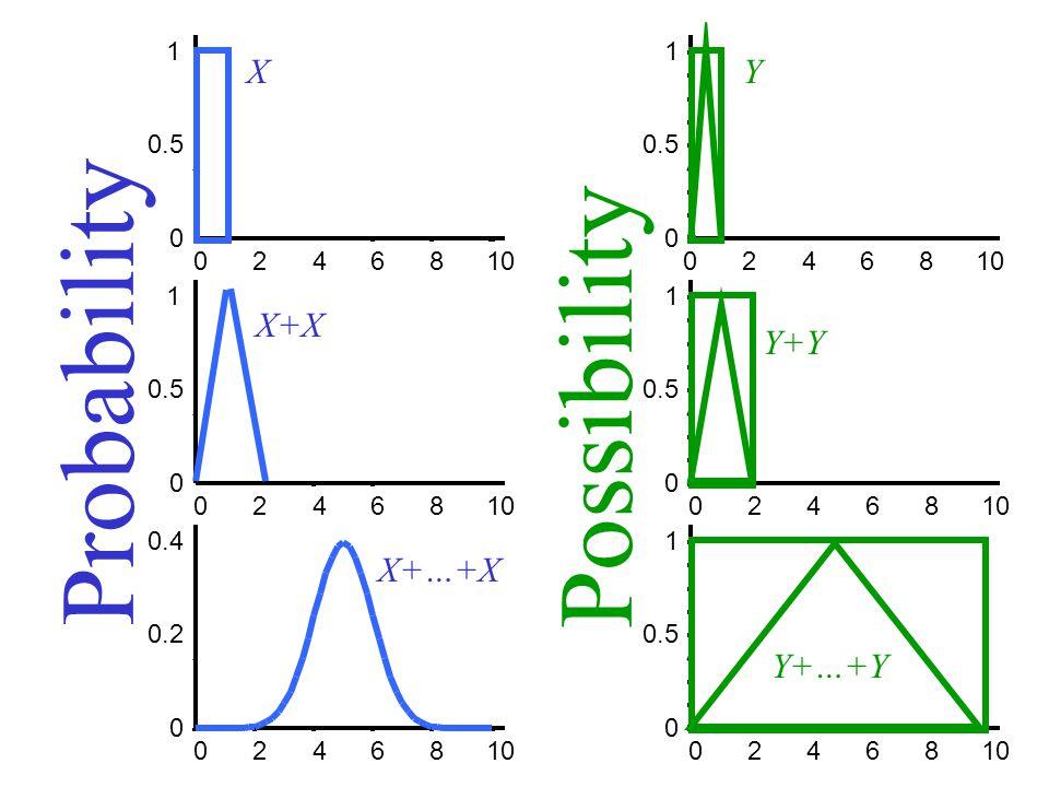 0 0.5 1 02468 10 0 0.5 1 02468 10 0 0.2 0.4 02468 10 0 0.5 1 02468 10 0 0.5 1 02468 10 0 0.5 1 02468 10 Probability Possibility X X+X X+…+X Y Y+Y Y+…+Y