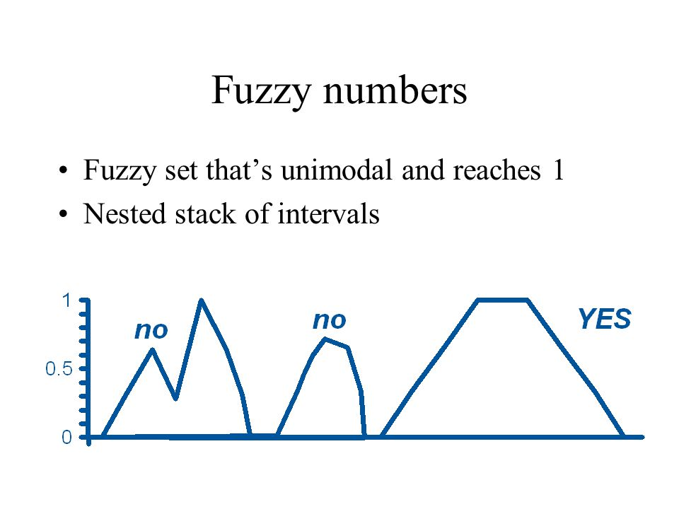 Fuzzy numbers Fuzzy set that's unimodal and reaches 1 Nested stack of intervals