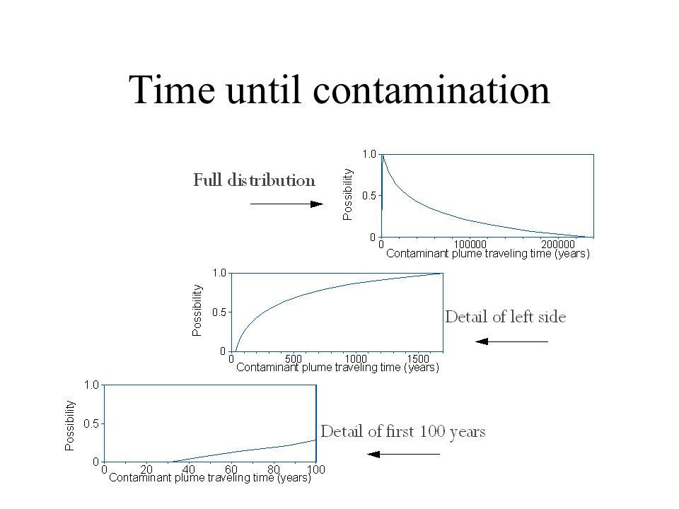 Time until contamination