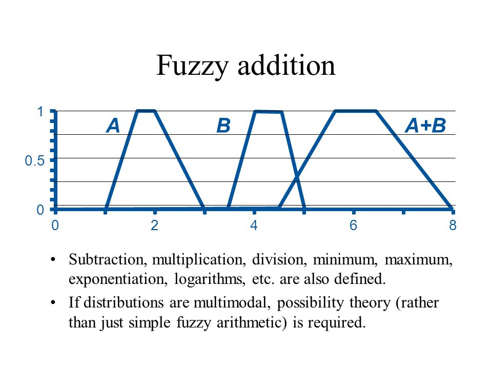 Fuzzy addition Subtraction, multiplication, division, minimum, maximum, exponentiation, logarithms, etc. are also defined. If distributions are multim
